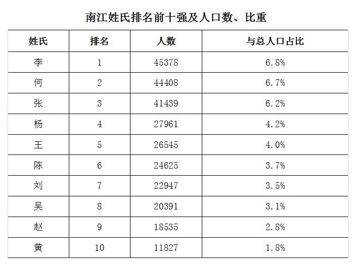 南江县最新姓氏排名出炉,看看前十有你吗?